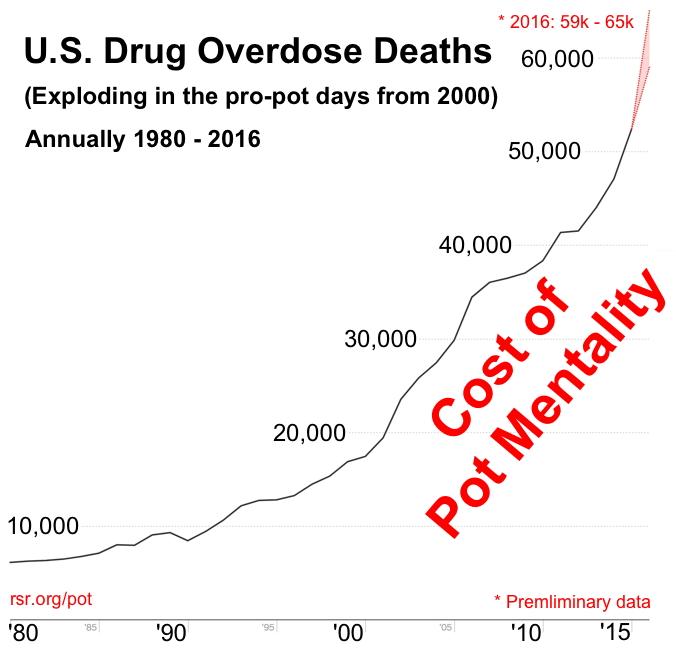 U.S. drug overdoses skyrocket in the pro-pot era