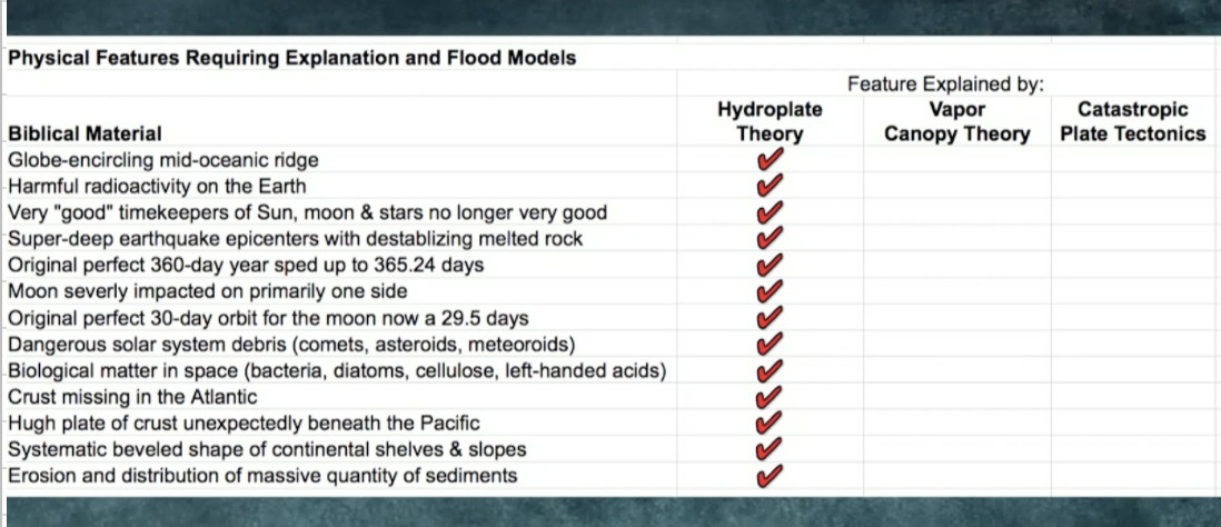 Physical features requiring explanation and competing flood models
