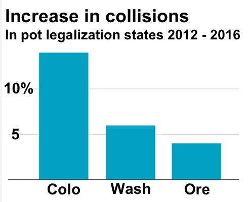 Increase in collisions in pot decriminalization states compared to neighboring states