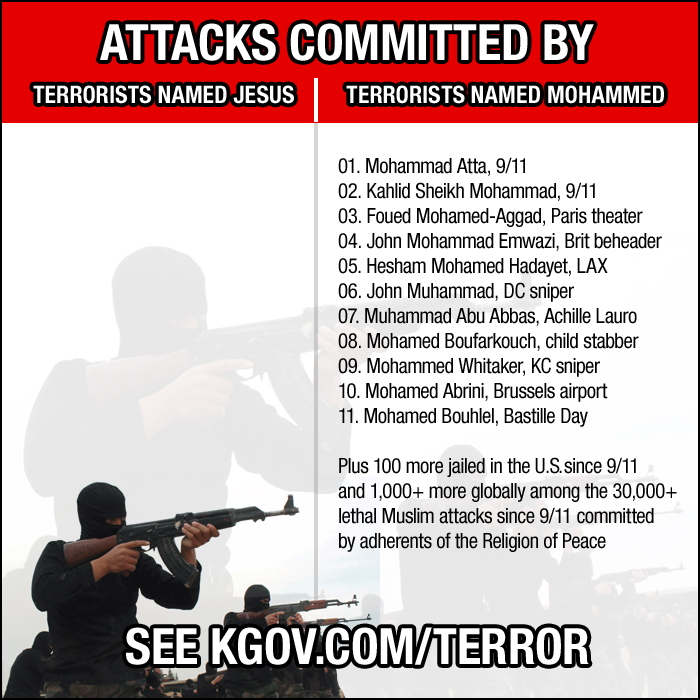 Attacks commited by terrorists named Jesus vs Mohammad